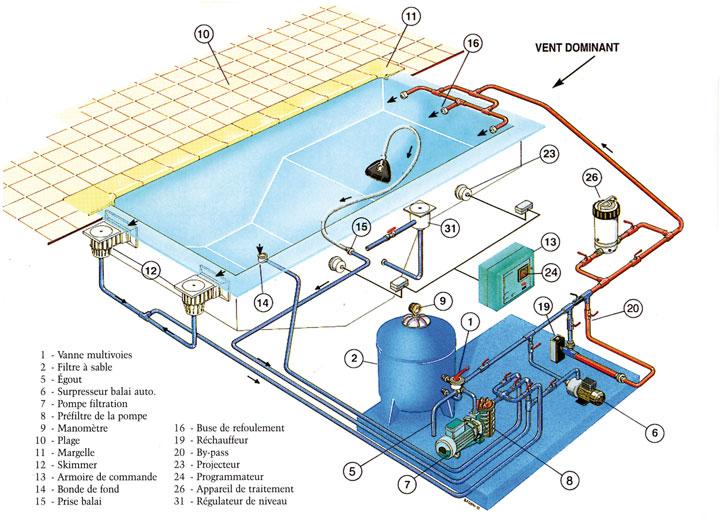 Schema hydraulique piscine a debordement